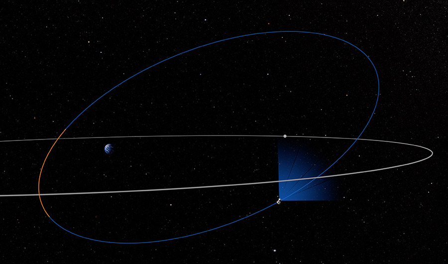 A picture of the orbit TESS is taking around the Earth. Here, the Earth is shown slightly left of center. The moon orbits it in an ellipse. Then, TESS's orbit is shown in center as an blue askew circular outline. The spacecraft traverses this blue line.