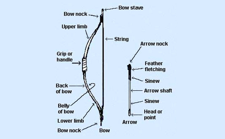 physics of archery The anchor point is the point which the bow is pulled back to prior to firing   your brain needs time to process the complex physics involved in shooting.